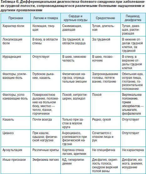 Признаки и симптомы грудного остеохондроза у женщин