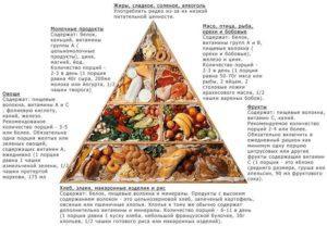 Что содержат продукты
